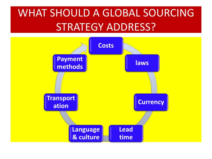 WHAT SHOULD A GLOBAL SOURCING STRATEGY ADDRESS?