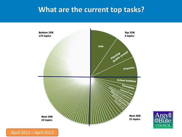 What are the current top tasks?