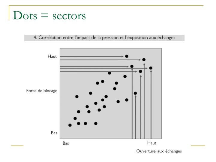 Dots = sectors