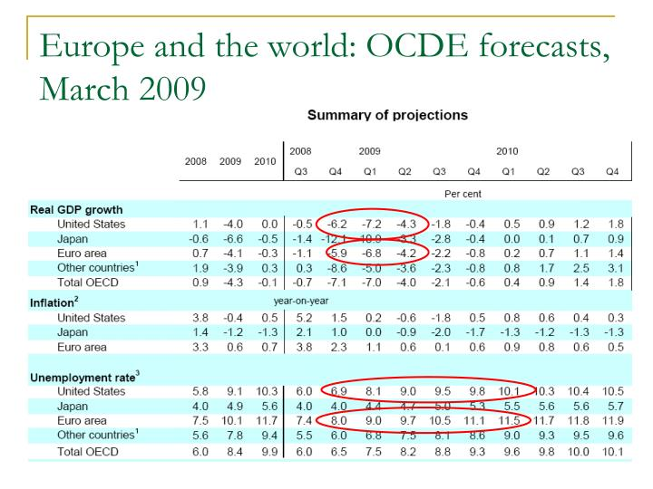 Europe and the world: OCDE forecasts, March 2009