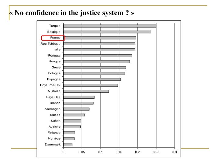 « No confidence in the justice system ? »