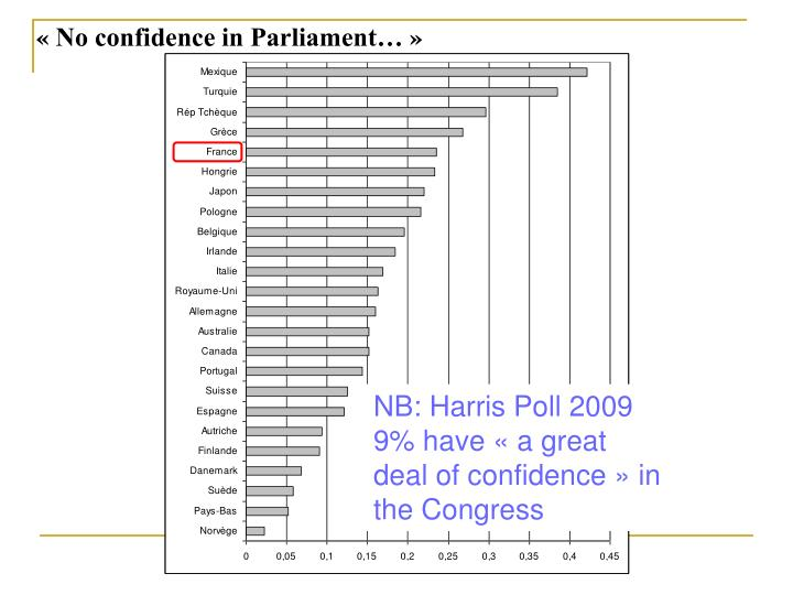 « No confidence in Parliament… »