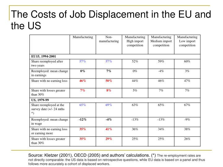 The Costs of Job Displacement in the EU and the US