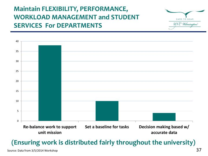 Maintain FLEXIBILITY, PERFORMANCE, WORKLOAD MANAGEMENT and STUDENT SERVICES  For DEPARTMENTS