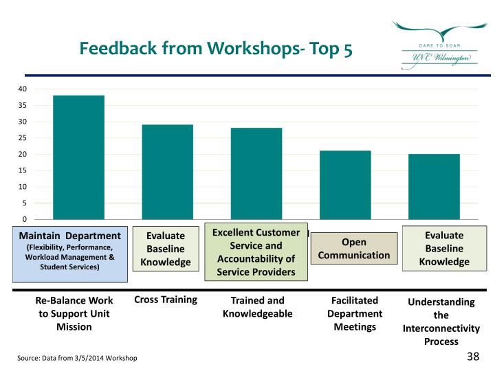Feedback from Workshops- Top 5