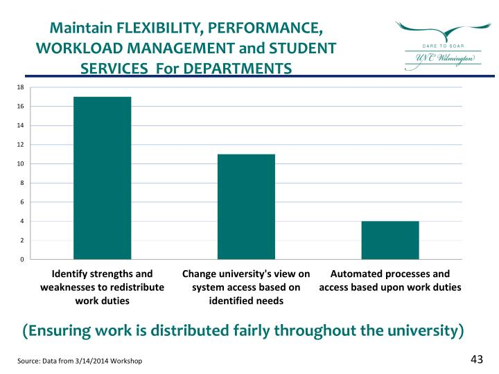 (Ensuring work is distributed fairly throughout the university)