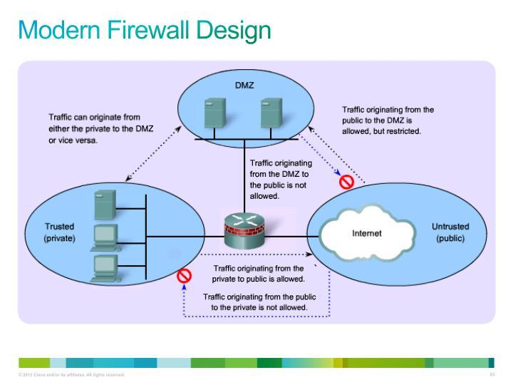 Modern Firewall Design