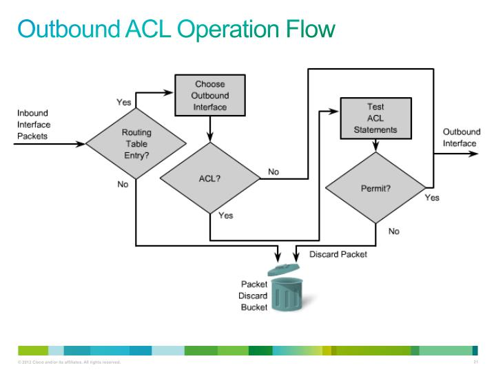 Outbound ACL Operation Flow
