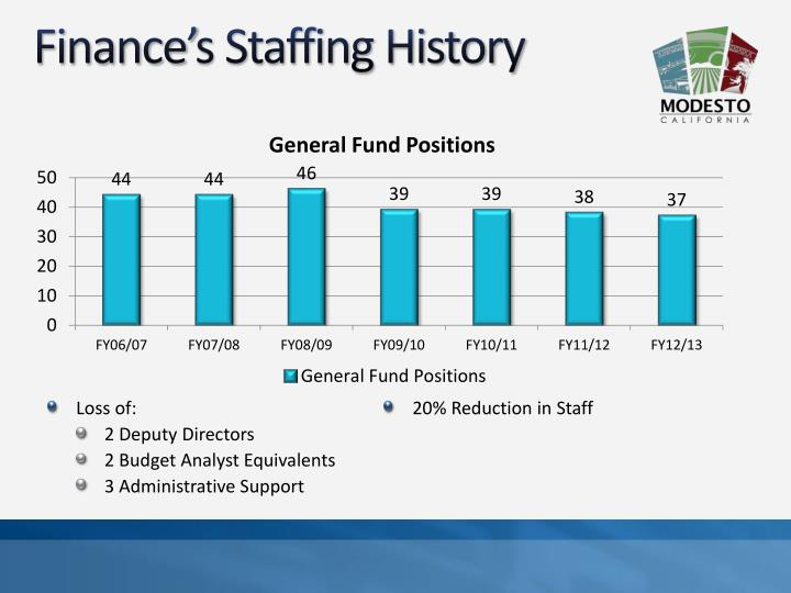 Pcfinancial financial history jobs kent