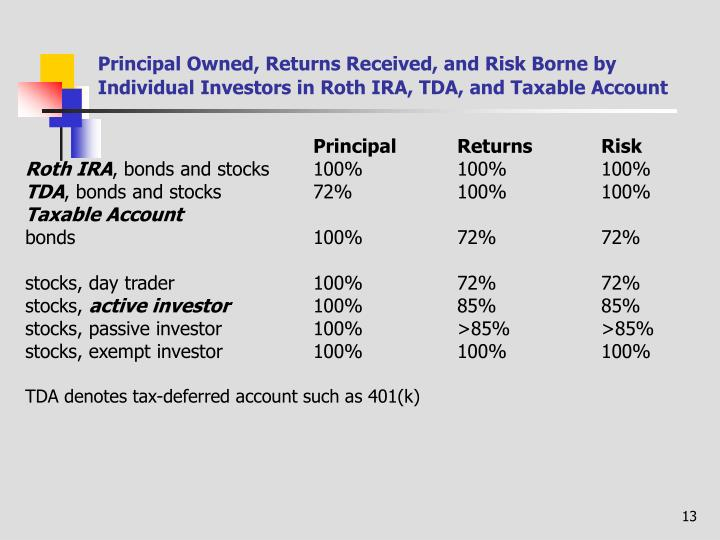 Principal Owned, Returns Received, and Risk Borne by Individual Investors in Roth IRA, TDA, and Taxable Account