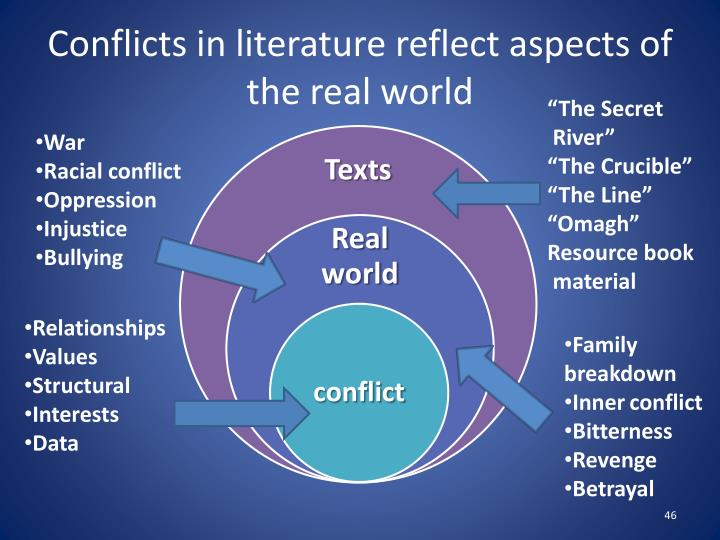 Conflicts in literature reflect aspects of the real world