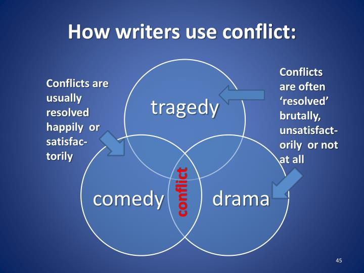 How writers use conflict: