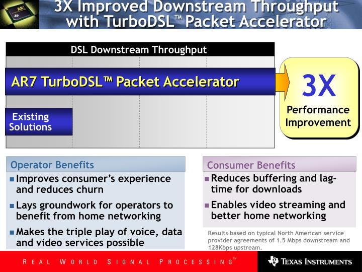 3X Improved Downstream Throughput with TurboDSL