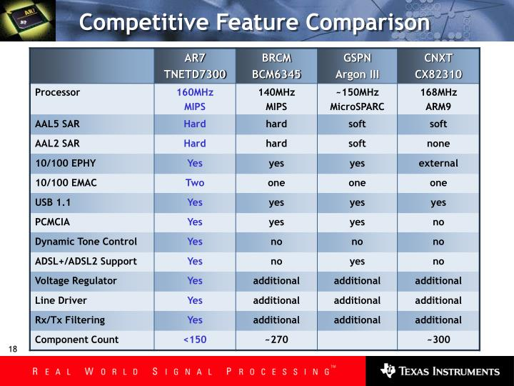 Competitive Feature Comparison