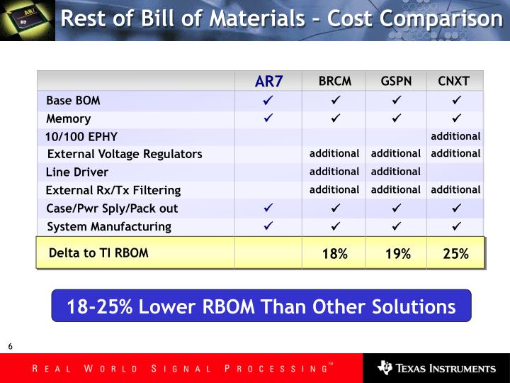 Rest of Bill of Materials – Cost Comparison