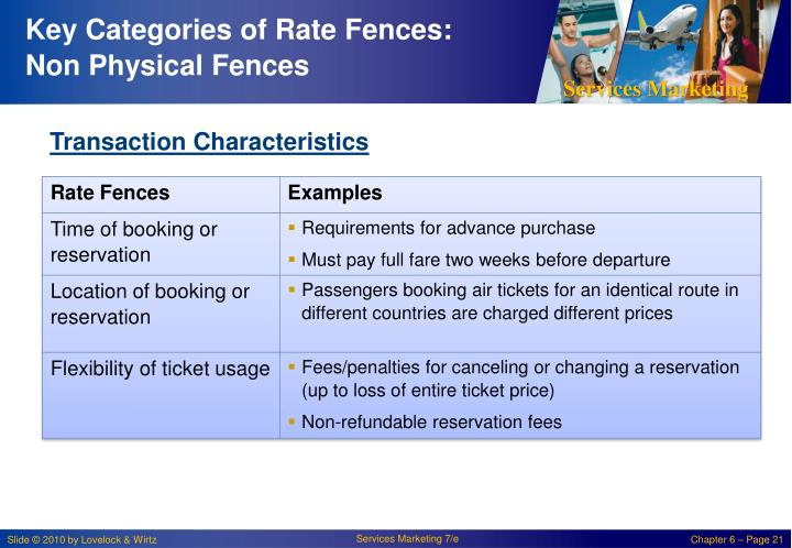 Key Categories of Rate