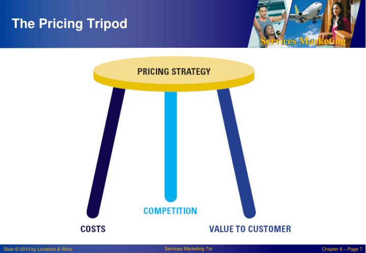 The Pricing Tripod
