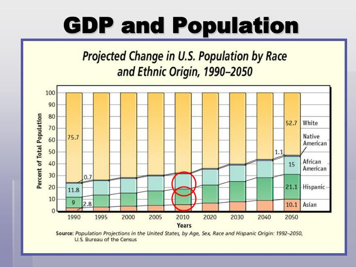 GDP and Population