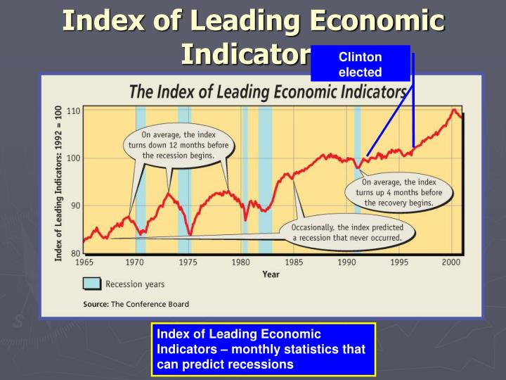 Index of Leading Economic Indicators