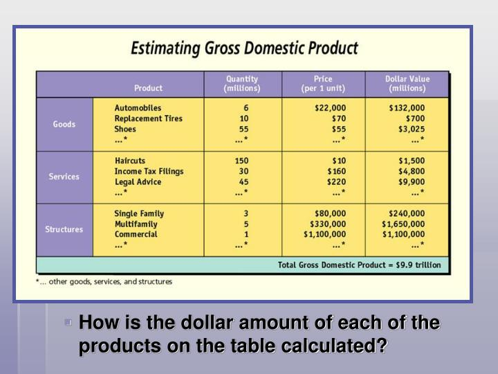 How is the dollar amount of each of the products on the table calculated?