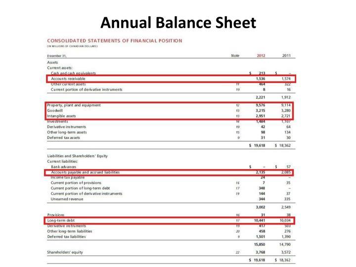 Annual Balance Sheet