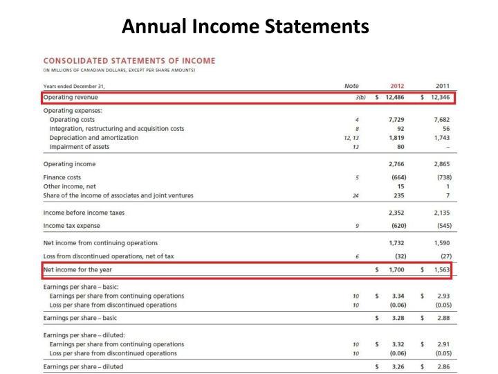 Annual Income Statements