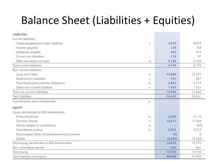 Balance Sheet (Liabilities + Equities)
