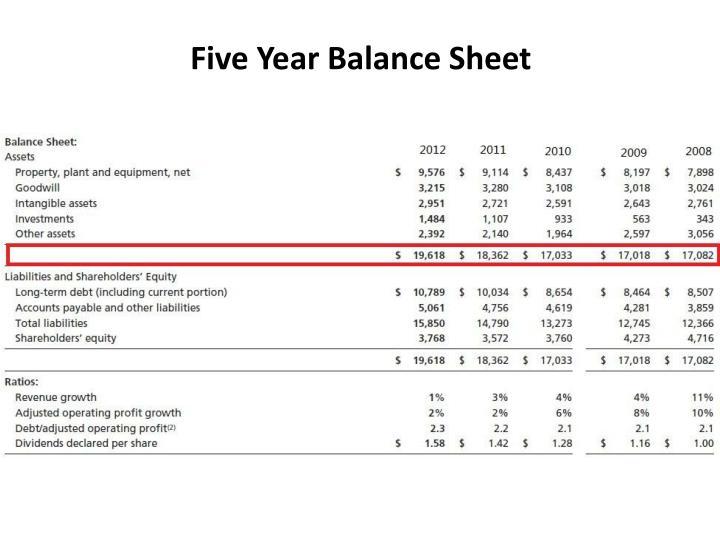 Five Year Balance Sheet