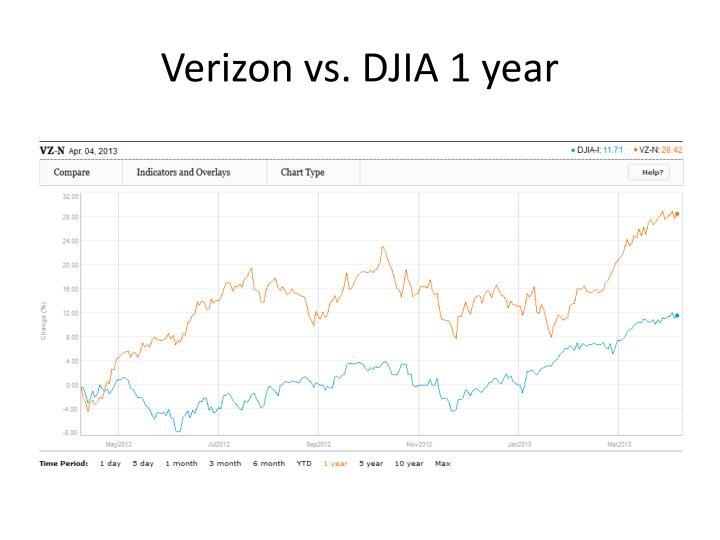 Verizon vs. DJIA 1 year