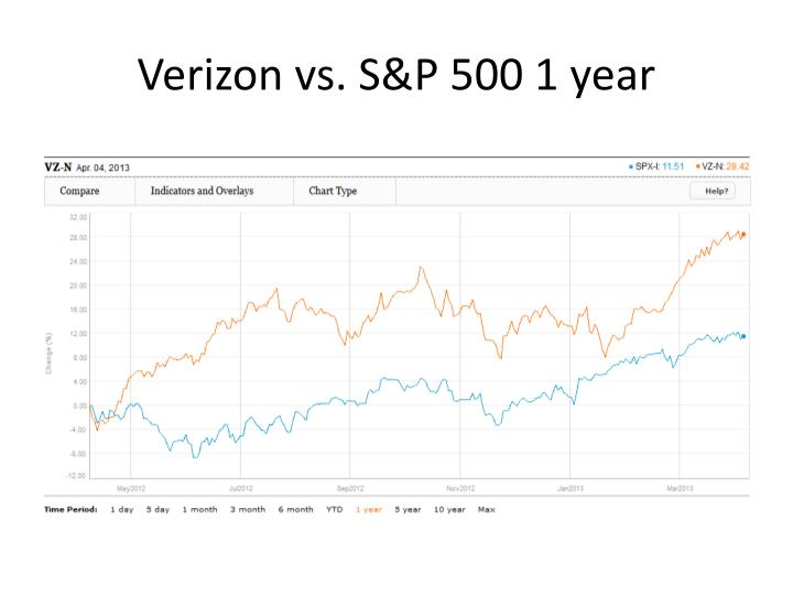 Verizon vs. S&P 500 1 year
