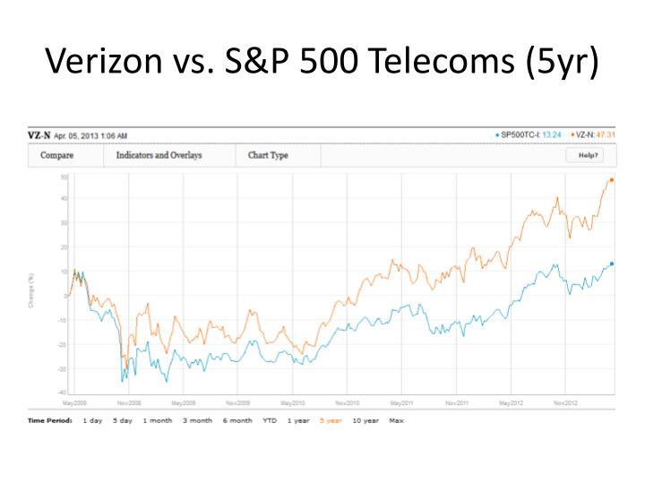 Verizon vs. S&P 500 Telecoms (5yr)