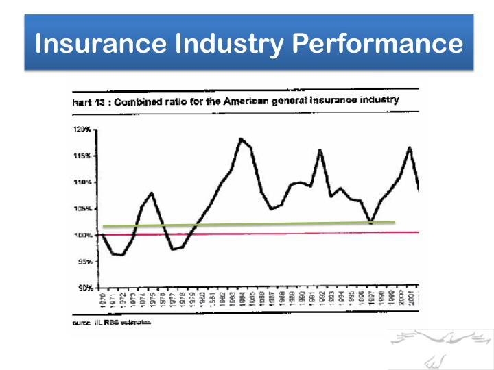 Insurance Industry Performance