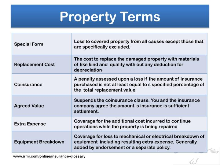Property Terms