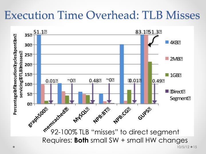Execution Time Overhead: TLB