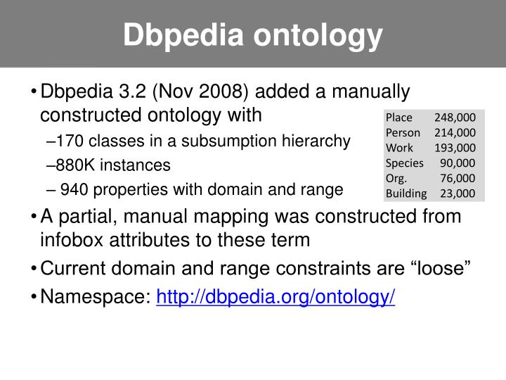 Dbpedia ontology