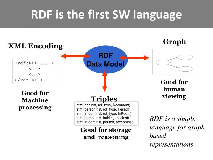 RDF is the first SW language