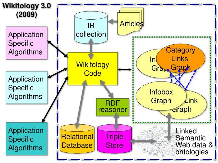 Wikitology 3.0 (2009)