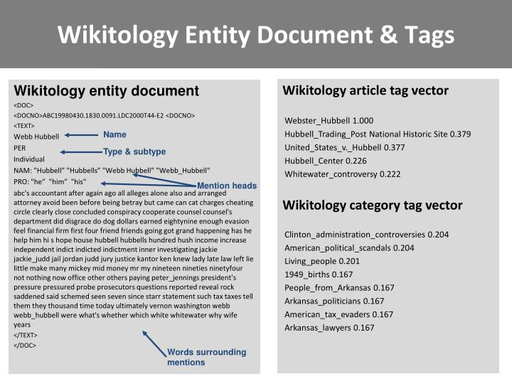 Wikitology Entity Document & Tags