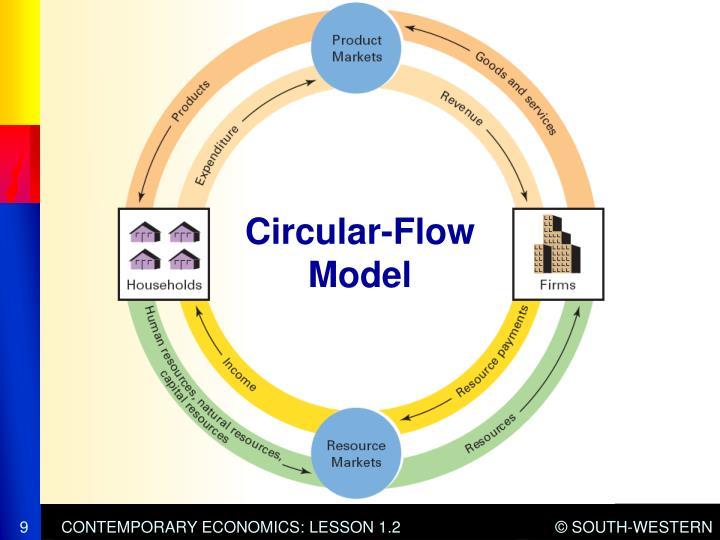 Circular-Flow