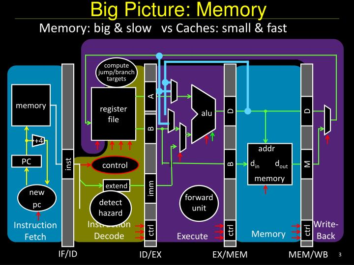 Big picture memory