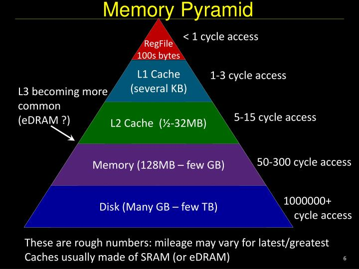 Memory Pyramid