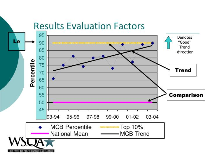 Results Evaluation Factors