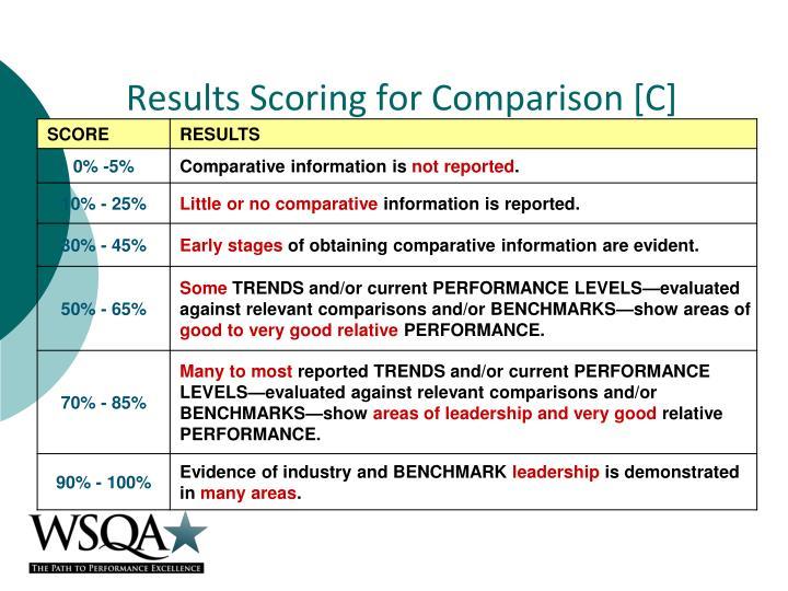 Results Scoring for Comparison [C]