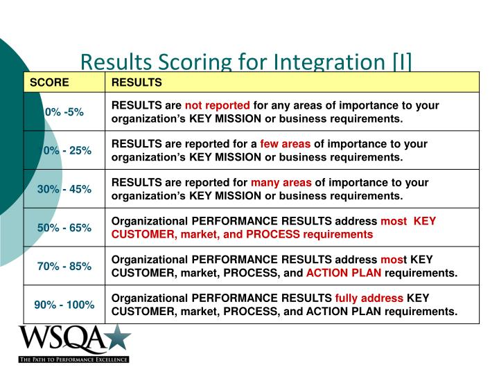 Results Scoring for Integration [I]