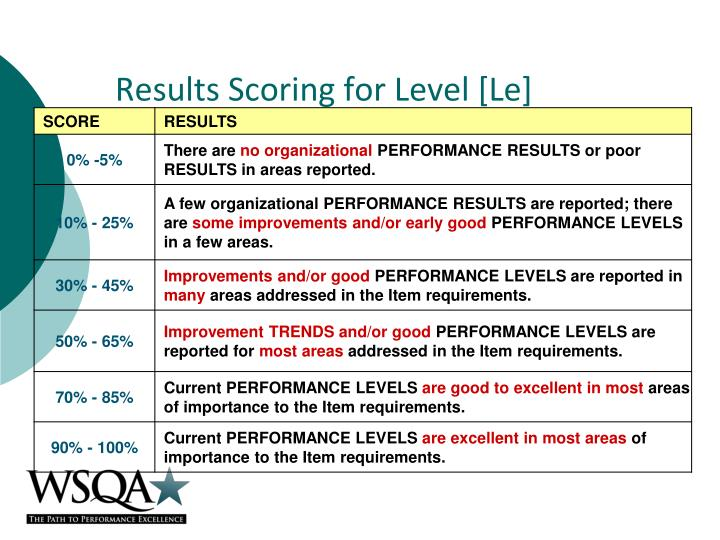 Results Scoring for Level [Le]