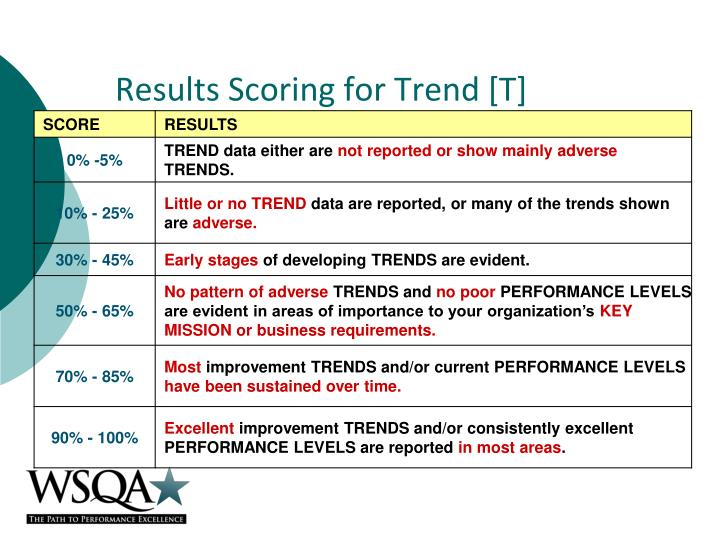 Results Scoring for Trend [T]