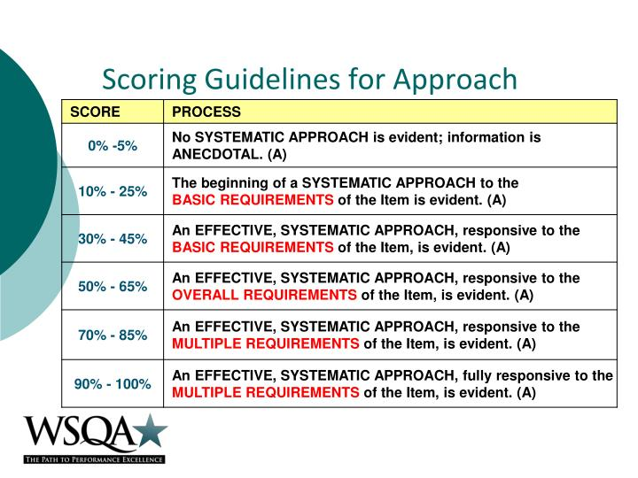 Scoring guidelines for approach