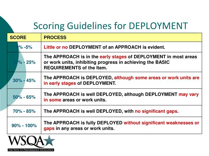 Scoring Guidelines for DEPLOYMENT