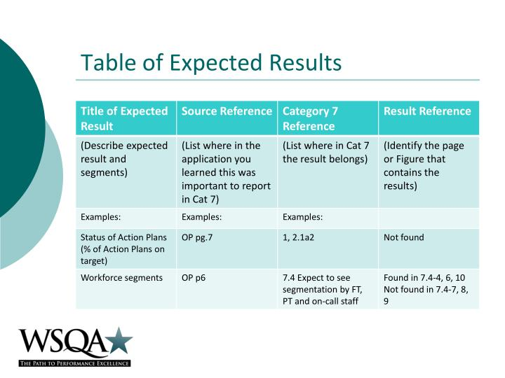 Table of Expected Results