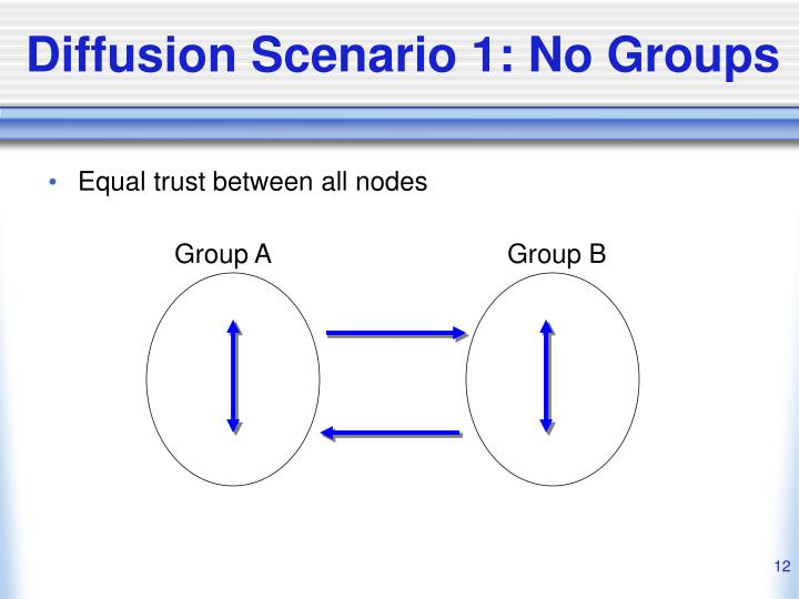 Diffusion Scenario 1: No Groups